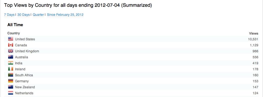 Screen Shot 2012-07-04 at 4.41.21 PM